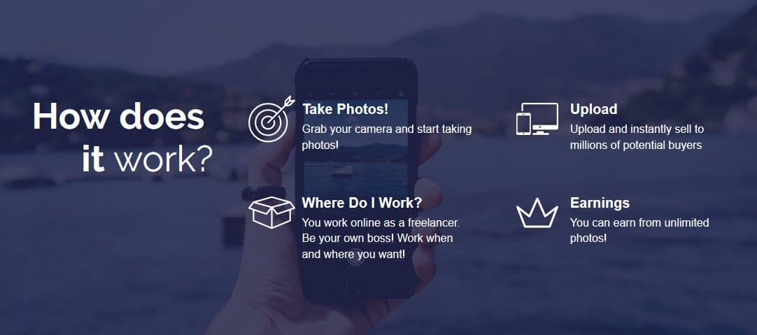 How Does PhotoJobz Work?